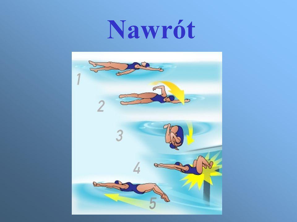 Nauka ruchów kończyn górnych - ćwiczenia W staniu w wodzie naprzemianstronne krążenia kończyn górnych w tył z wyrzucaniem przed siebie wody, następnie to samo w marszu tyłem.
