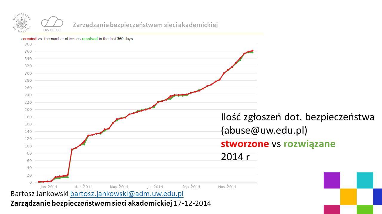Zarządzanie bezpieczeństwem sieci akademickiej Ilość zgłoszeń dot. bezpieczeństwa (abuse@uw.edu.pl) stworzone vs rozwiązane 2014 r Bartosz Jankowski b