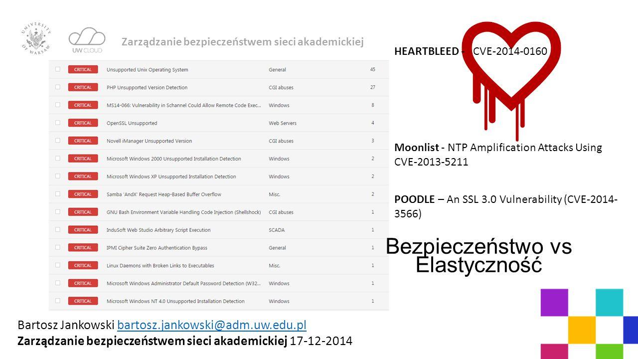 HEARTBLEED - CVE-2014-0160 Bezpieczeństwo vs Elastyczność Moonlist - NTP Amplification Attacks Using CVE-2013-5211 POODLE – An SSL 3.0 Vulnerability (