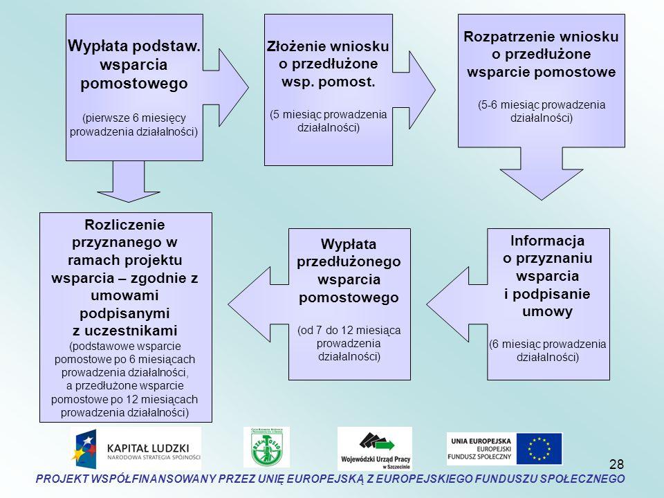 28 Złożenie wniosku o przedłużone wsp. pomost.
