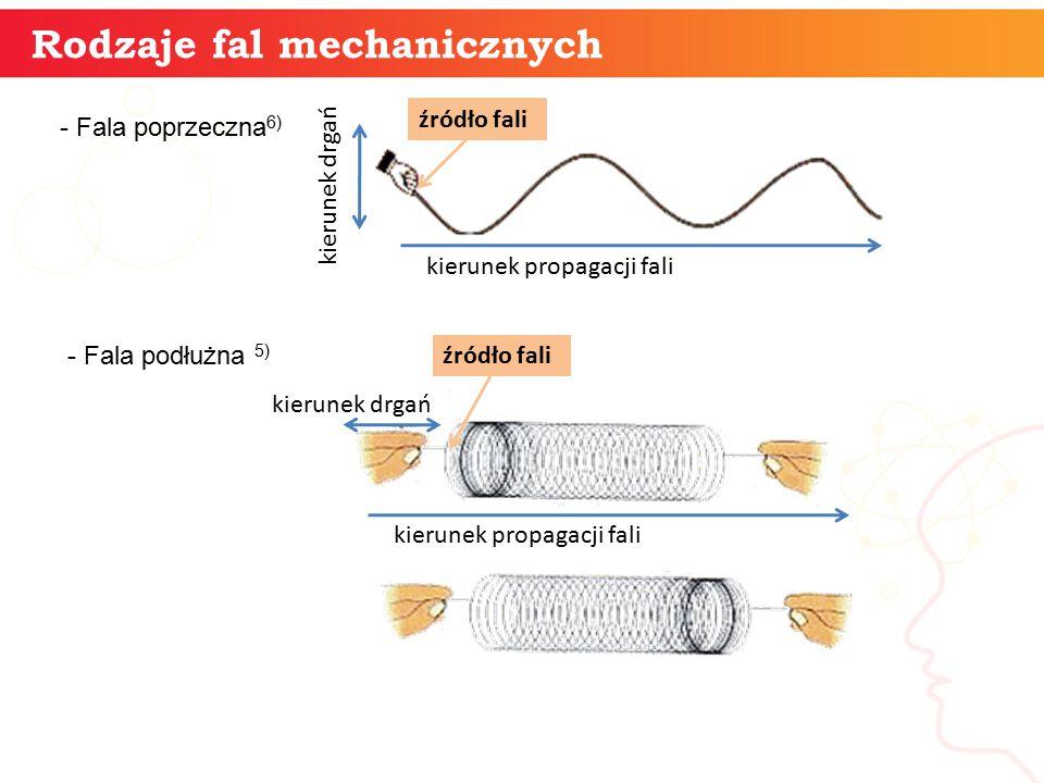 Rodzaje fal mechanicznych Czym jest fala mechaniczna.