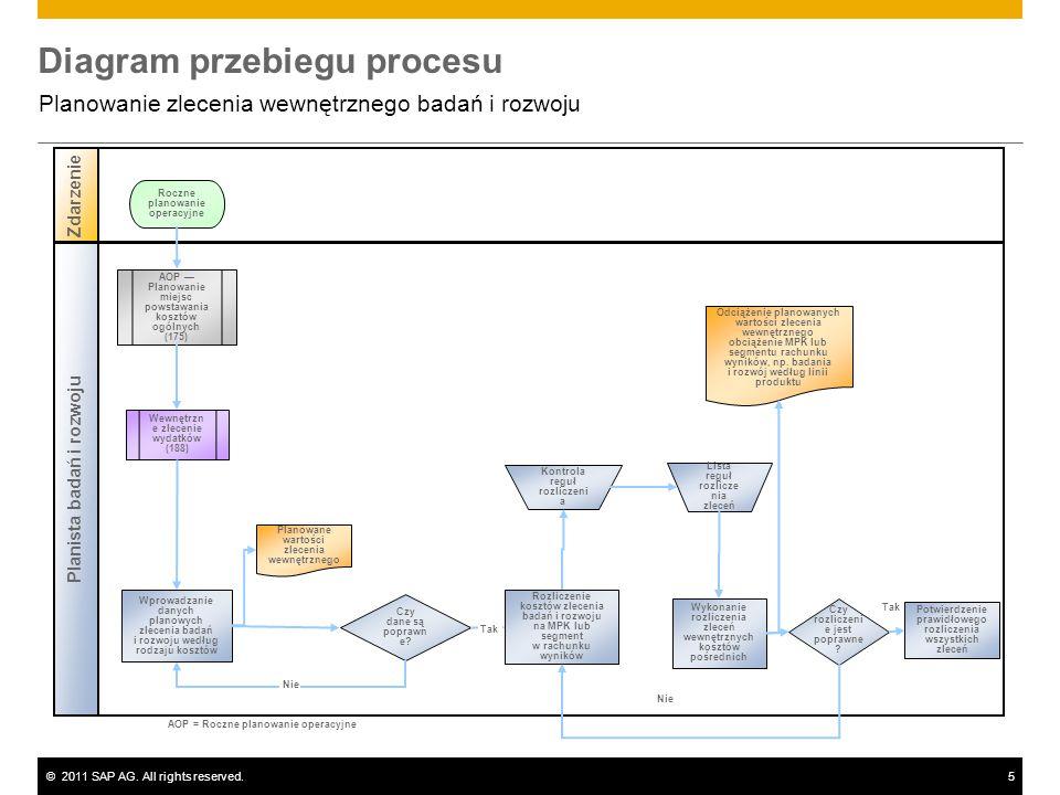 ©2011 SAP AG. All rights reserved.5 Diagram przebiegu procesu Planowanie zlecenia wewnętrznego badań i rozwoju Planista badań i rozwoju Zdarzenie Czy