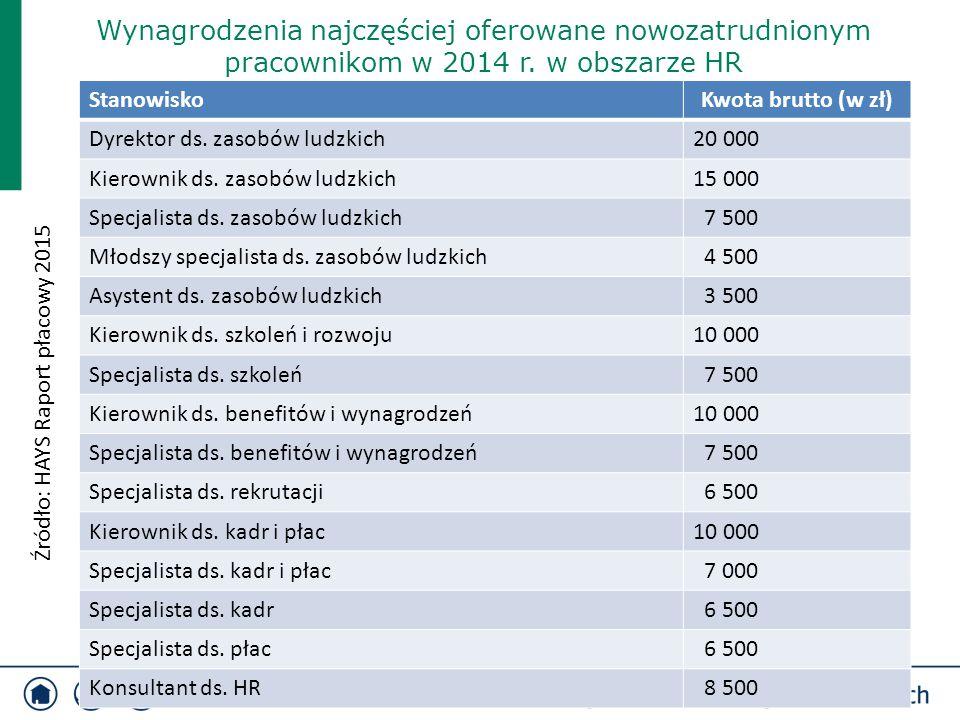 StanowiskoKwota brutto (w zł) Dyrektor ds. zasobów ludzkich20 000 Kierownik ds. zasobów ludzkich15 000 Specjalista ds. zasobów ludzkich 7 500 Młodszy
