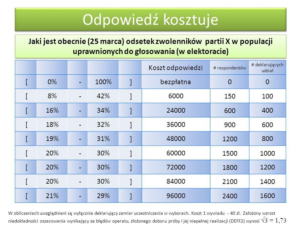 Jaki jest obecnie (25 marca) odsetek zwolenników partii X w populacji uprawnionych do głosowania (w elektoracie) Odpowiedź kosztuje Koszt odpowiedzi # respondentów # deklarujących udział [0% -100% ]bezpłatna00 [8% -42% ]6000150100 [16% -34% ]24000600400 [18% -32% ]36000900600 [19% -31% ]480001200800 [20% -30% ]6000015001000 [20% -30% ]7200018001200 [20% -30% ]8400021001400 [21% -29% ]9600024001600 W obliczeniach uwzględnieni są wyłącznie deklarujący zamiar uczestniczenia w wyborach.