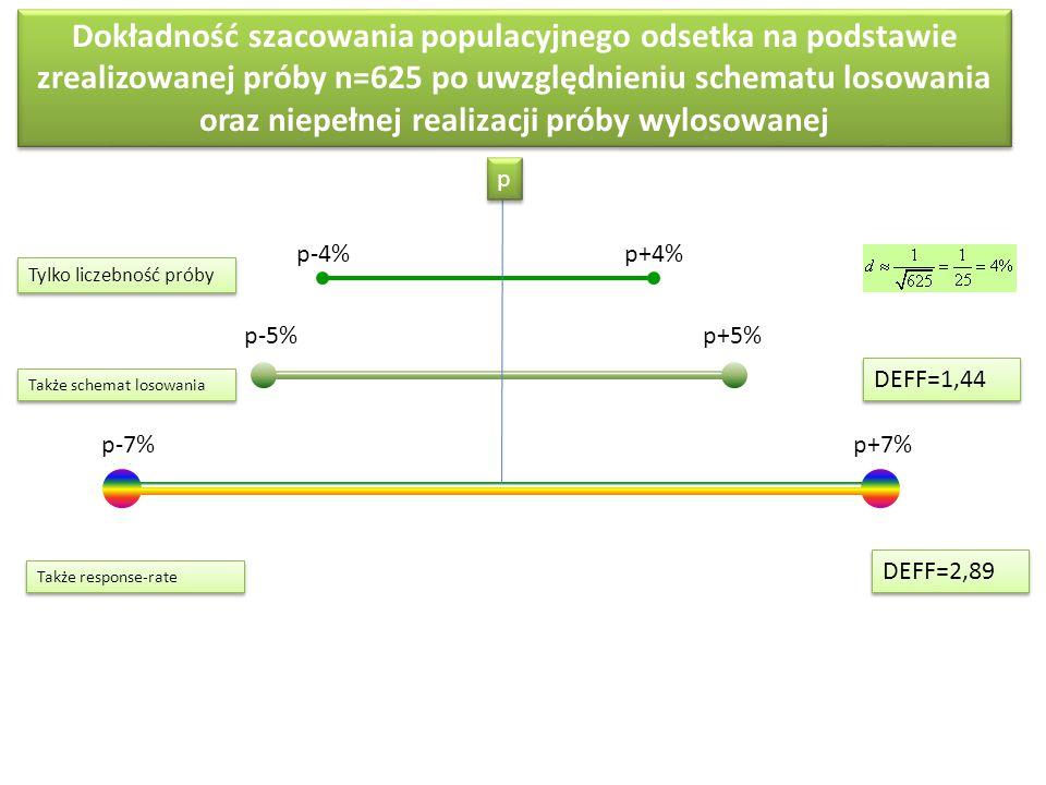 Dokładność szacowania populacyjnego odsetka na podstawie zrealizowanej próby n=625 po uwzględnieniu schematu losowania oraz niepełnej realizacji próby wylosowanej p-4% p p p+4% p-5%p+5% p-7% p+7% DEFF=1,44 DEFF=2,89 Tylko liczebność próby Także schemat losowania Także response-rate