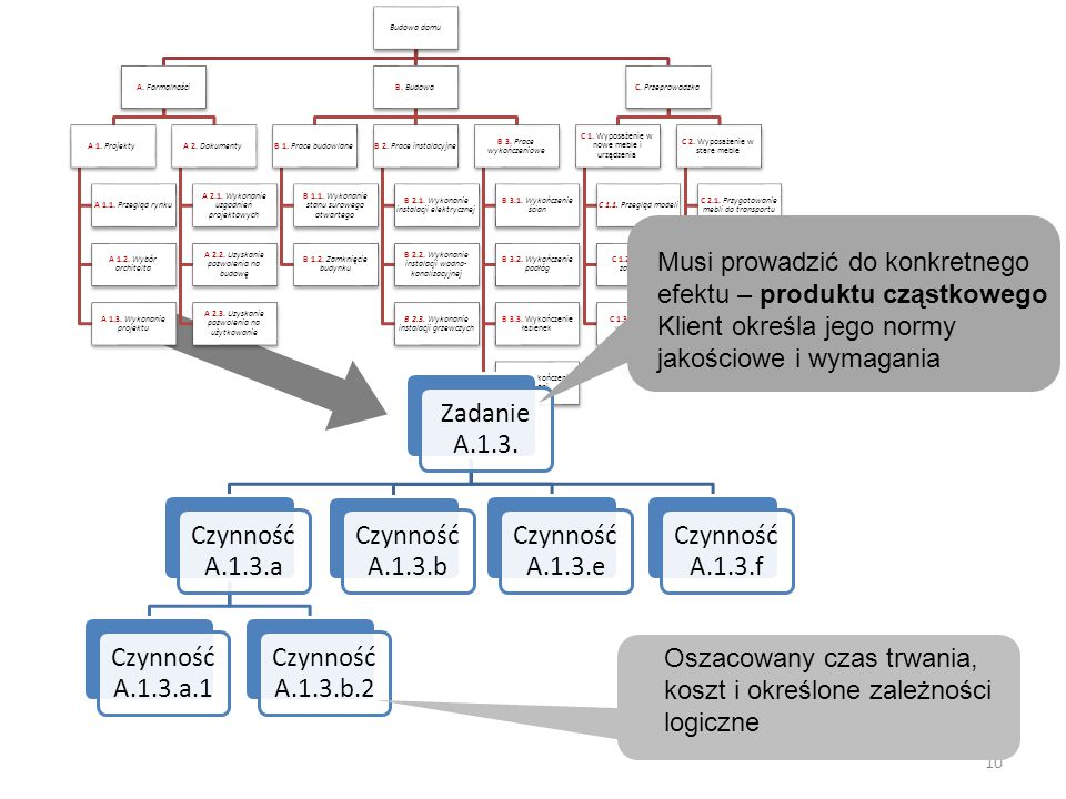 Budowa domu A. Formalności A 1. Projekty A 1.1. Przegląd rynku A 1.2.