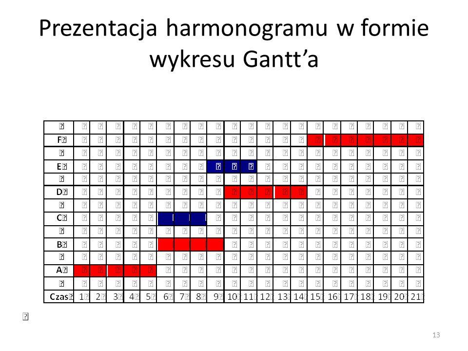 Prezentacja harmonogramu w formie wykresu Gantt'a 13