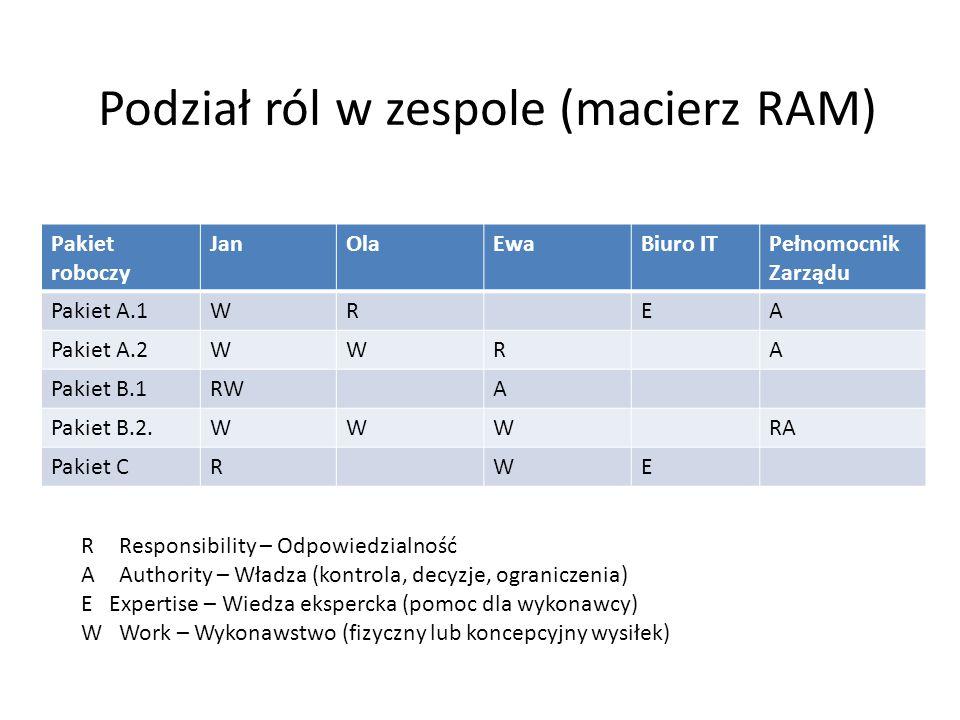 Podział ról w zespole (macierz RAM) Pakiet roboczy JanOlaEwaBiuro ITPełnomocnik Zarządu Pakiet A.1WREA Pakiet A.2WWRA Pakiet B.1RWA Pakiet B.2.WWWRA Pakiet CRWE RResponsibility – Odpowiedzialność A Authority – Władza (kontrola, decyzje, ograniczenia) E Expertise – Wiedza ekspercka (pomoc dla wykonawcy) W Work – Wykonawstwo (fizyczny lub koncepcyjny wysiłek)