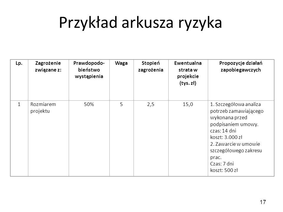 Przykład arkusza ryzyka 17 Lp.