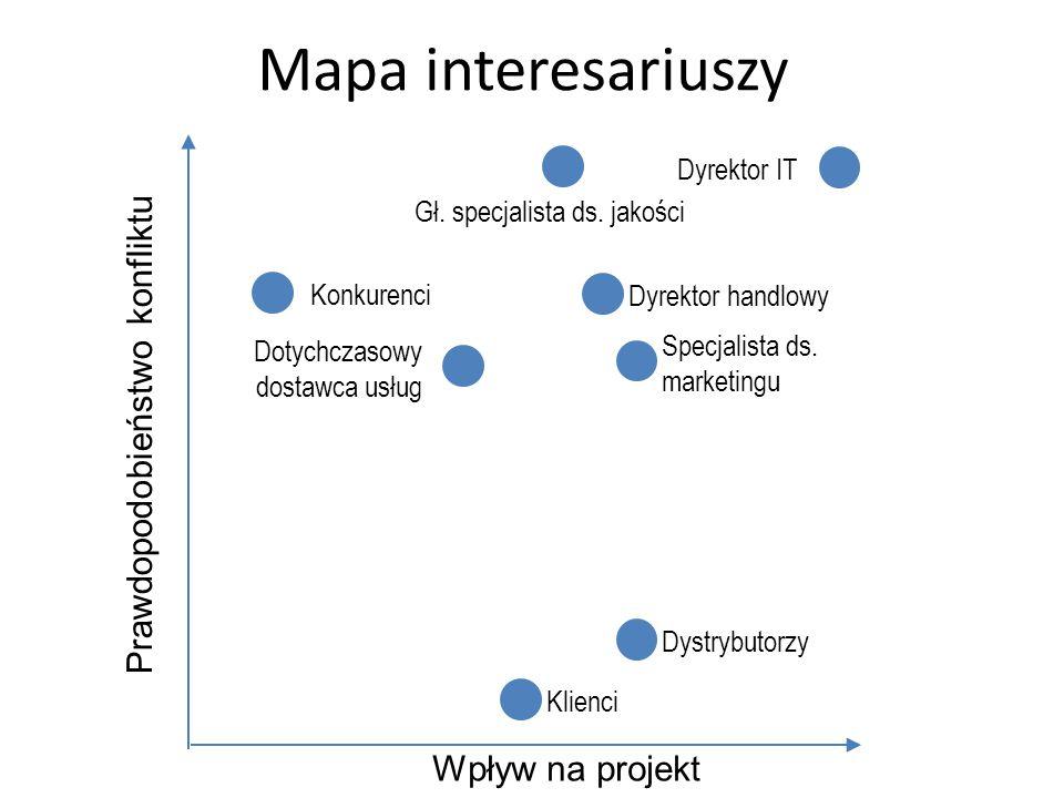 Wpływ na projekt Prawdopodobieństwo konfliktu Dyrektor handlowy Dyrektor IT Klienci Konkurenci Dystrybutorzy Specjalista ds.