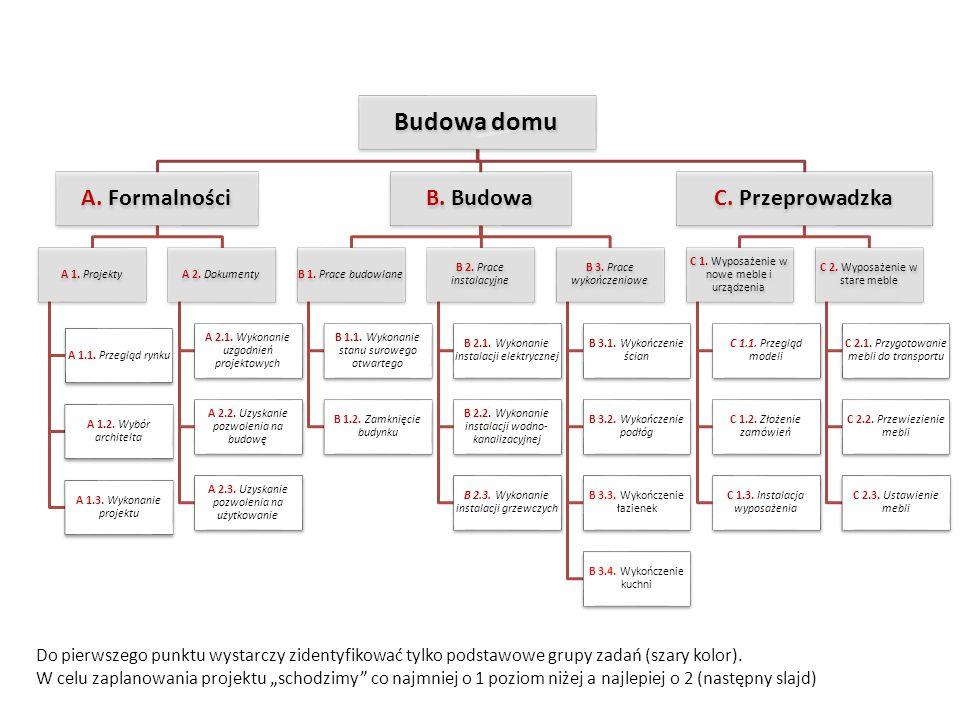 Budowa domu A.Formalności A 1. Projekty A 1.1. Przegląd rynku A 1.2.