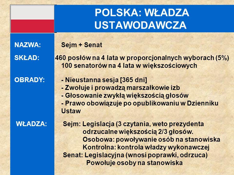 POLSKA: WŁADZA USTAWODAWCZA SKŁAD: 460 posłów na 4 lata w proporcjonalnych wyborach (5%) 100 senatorów na 4 lata w większościowych OBRADY: - Nieustann