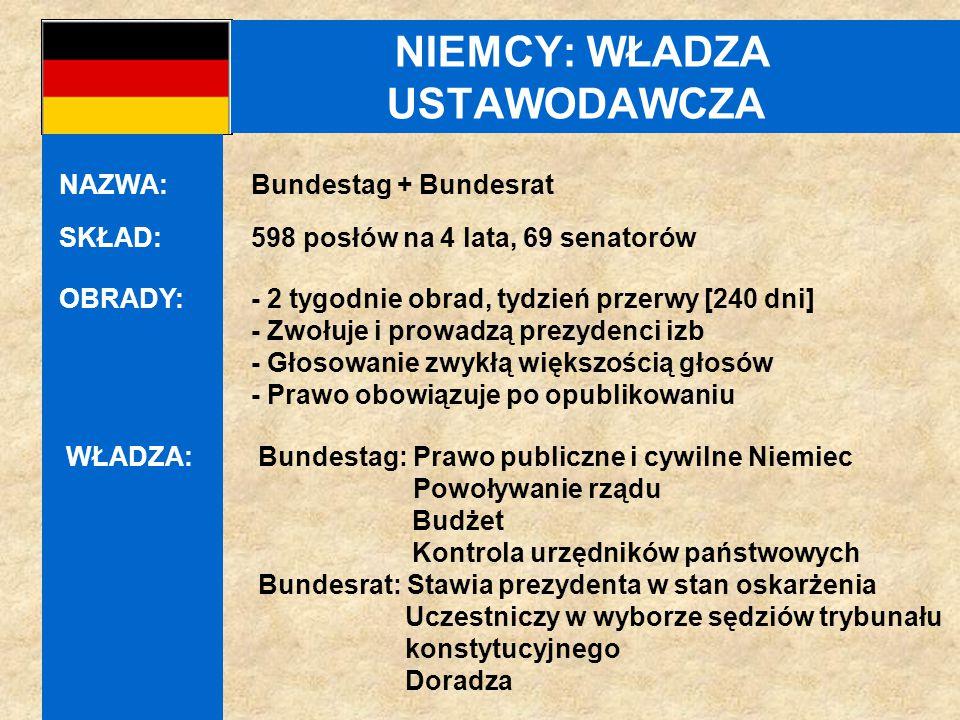 NIEMCY: WŁADZA USTAWODAWCZA SKŁAD:598 posłów na 4 lata, 69 senatorów OBRADY: - 2 tygodnie obrad, tydzień przerwy [240 dni] - Zwołuje i prowadzą prezydenci izb - Głosowanie zwykłą większością głosów - Prawo obowiązuje po opublikowaniu NAZWA: Bundestag + Bundesrat WŁADZA:Bundestag: Prawo publiczne i cywilne Niemiec Powoływanie rządu Budżet Kontrola urzędników państwowych Bundesrat: Stawia prezydenta w stan oskarżenia Uczestniczy w wyborze sędziów trybunału konstytucyjnego Doradza