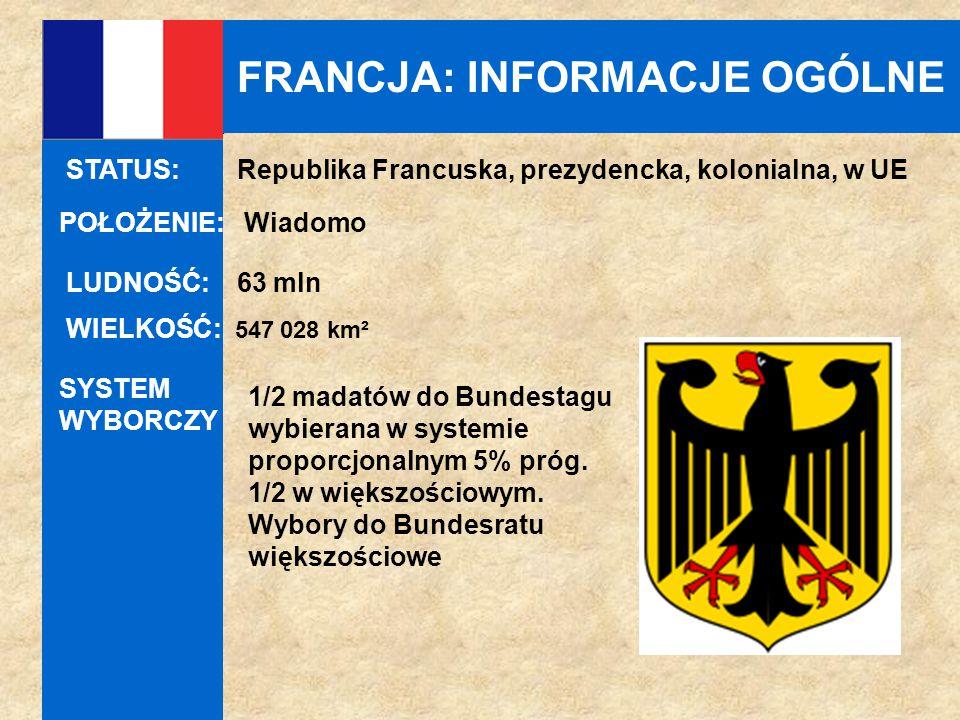 FRANCJA: INFORMACJE OGÓLNE POŁOŻENIE: Wiadomo LUDNOŚĆ: 63 mln WIELKOŚĆ: 547 028 km² STATUS: Republika Francuska, prezydencka, kolonialna, w UE SYSTEM WYBORCZY 1/2 madatów do Bundestagu wybierana w systemie proporcjonalnym 5% próg.