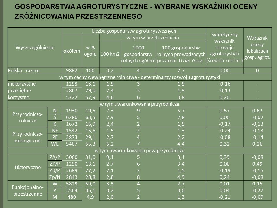 Wyszczególnienie Liczba gospodarstw agroturystycznych Syntetyczny wskaźnik rozwoju agroturystyki (średnia znorm.) Wskaźnik oceny lokalizacji gosp. agr