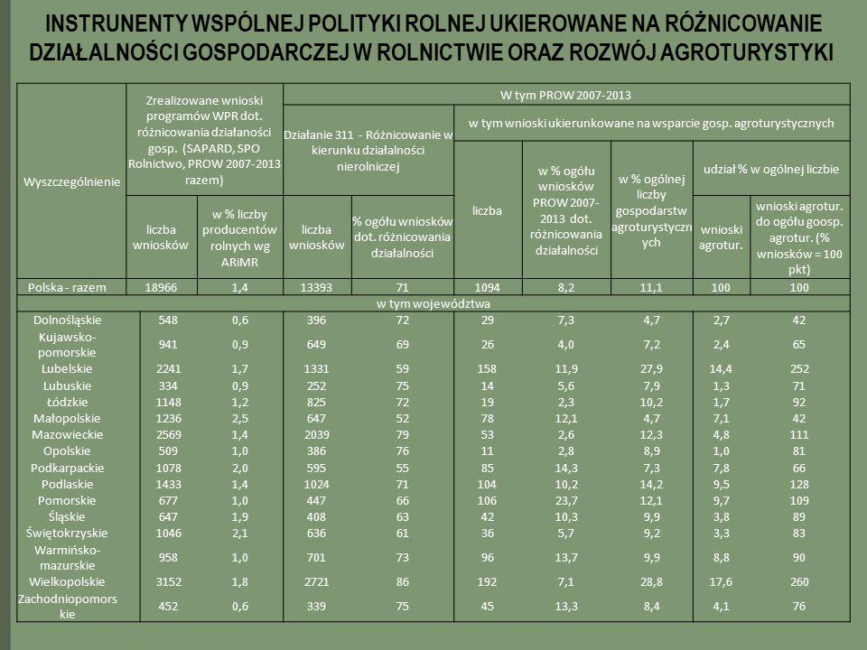 Wyszczególnienie Zrealizowane wnioski programów WPR dot. różnicowania działaności gosp. (SAPARD, SPO Rolnictwo, PROW 2007-2013 razem) W tym PROW 2007-