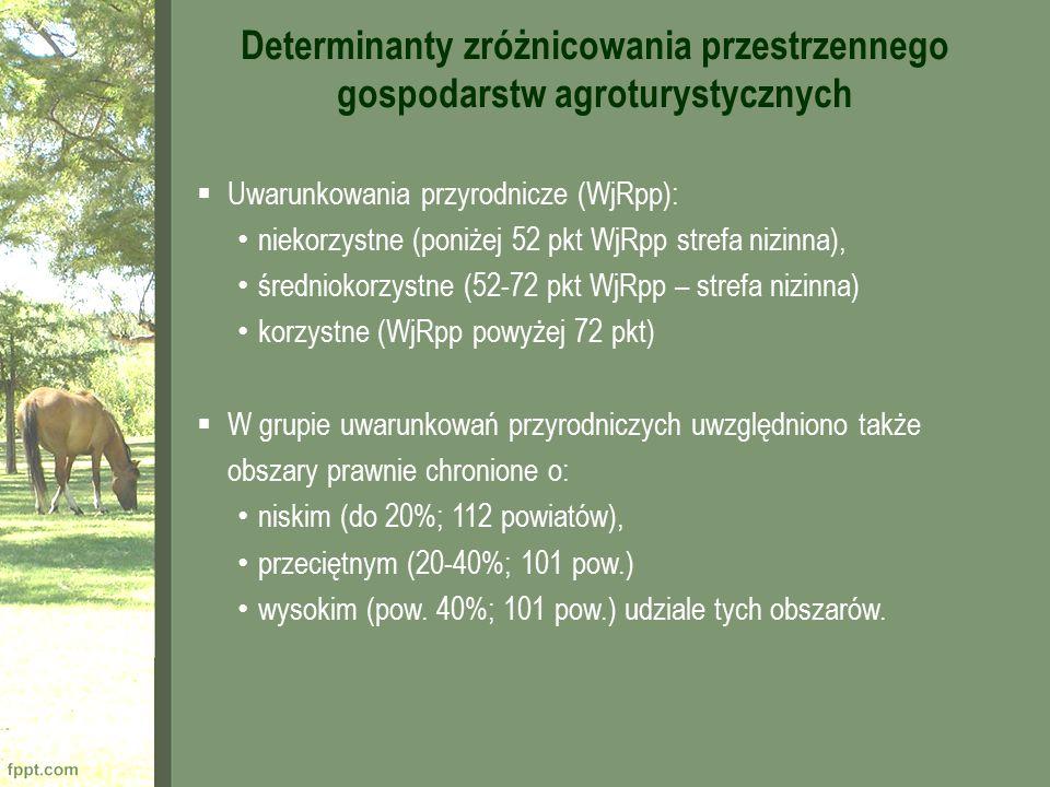Determinanty zróżnicowania przestrzennego gospodarstw agroturystycznych  Uwarunkowania przyrodnicze (WjRpp): niekorzystne (poniżej 52 pkt WjRpp stref