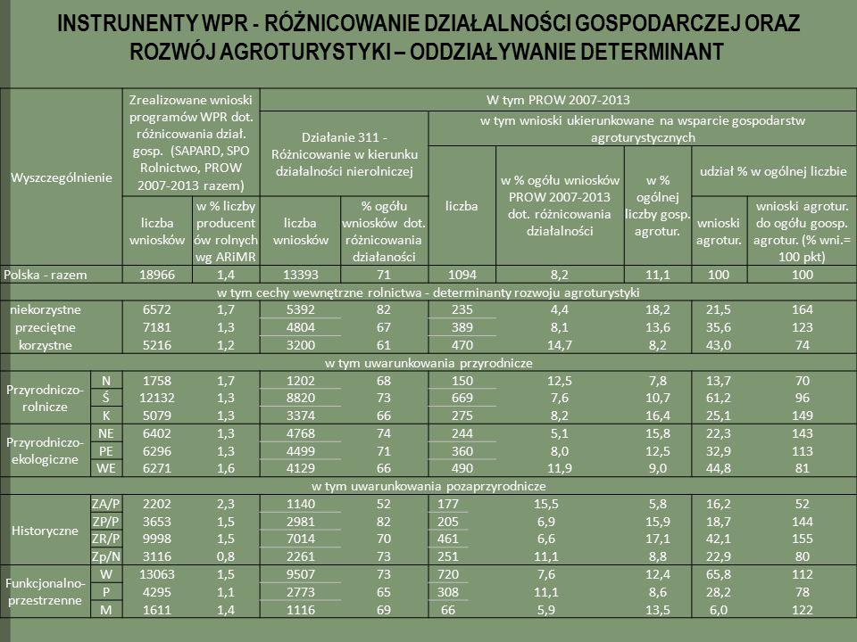 Wyszczególnienie Zrealizowane wnioski programów WPR dot. różnicowania dział. gosp. (SAPARD, SPO Rolnictwo, PROW 2007-2013 razem) W tym PROW 2007-2013