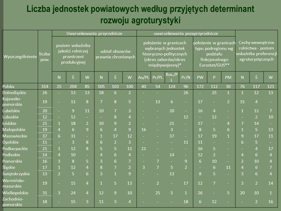 Wyszczególnienie liczba pow. Uwarunkowania przyrodniczeuwarunkowania pozaprzyrodnicze Cechy wewnętrzne rolnictwa - poziom wskaźnika preferencji agrotu