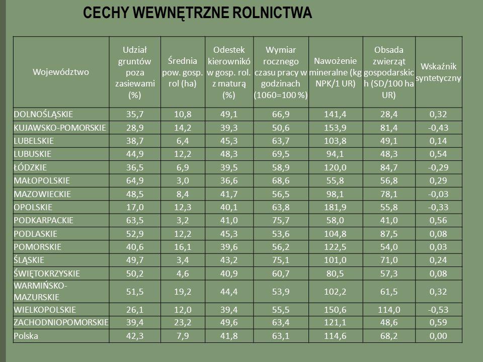 Województwo Udział gruntów poza zasiewami (%) Średnia pow. gosp. rol (ha) Odestek kierownikó w gosp. rol. z maturą (%) Wymiar rocznego czasu pracy w g