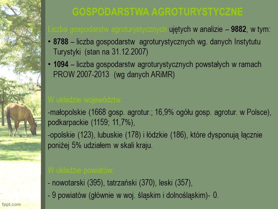 GOSPODARSTWA AGROTURYSTYCZNE Liczba gospodarstw agroturystycznych ujętych w analizie – 9882, w tym: 8788 – liczba gospodarstw agroturystycznych wg. da