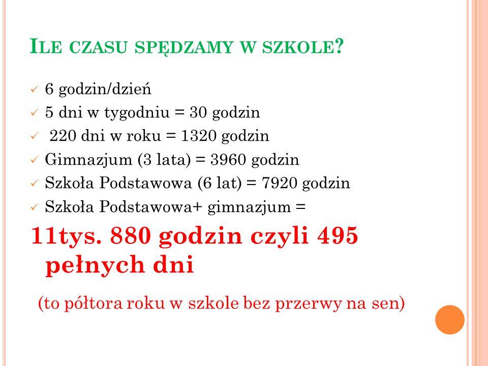 I LE CZASU SPĘDZAMY W SZKOLE ? 6 godzin/dzień 5 dni w tygodniu = 30 godzin 220 dni w roku = 1320 godzin Gimnazjum (3 lata) = 3960 godzin Szkoła Podsta