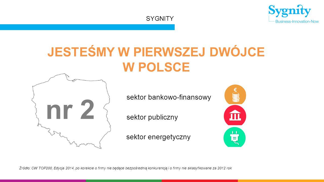 Źródło: CW TOP200, Edycja 2014, po korekcie o firmy nie będące bezpośrednią konkurencją i o firmy nie sklasyfikowane za 2012 rok JESTEŚMY W PIERWSZEJ DWÓJCE W POLSCE nr 2 sektor bankowo-finansowy sektor publiczny sektor energetyczny SYGNITY
