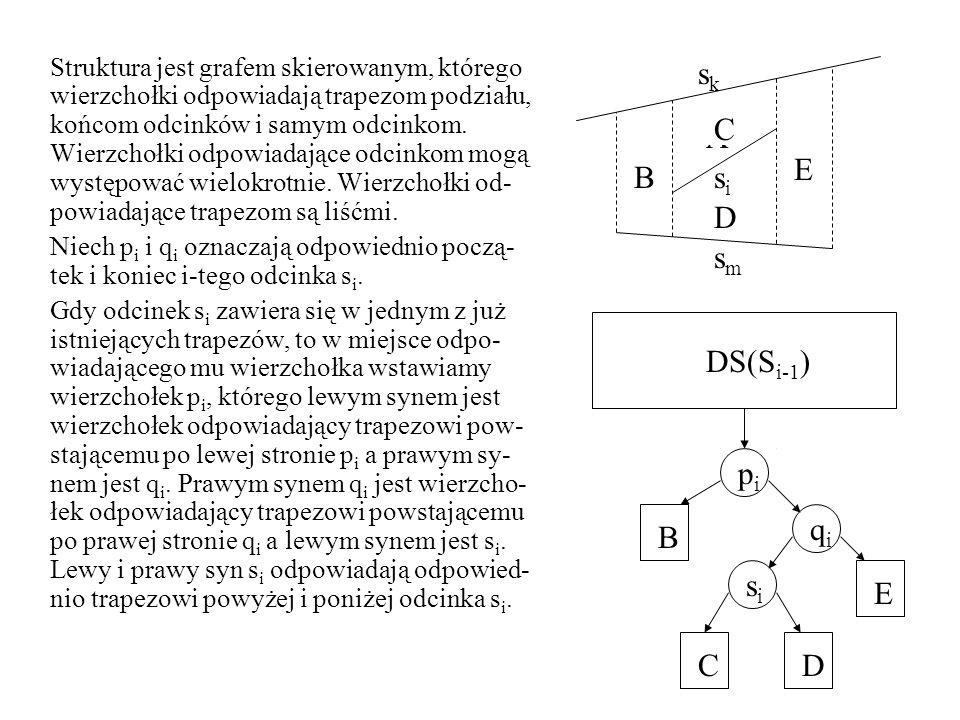 Struktura jest grafem skierowanym, którego wierzchołki odpowiadają trapezom podziału, końcom odcinków i samym odcinkom.