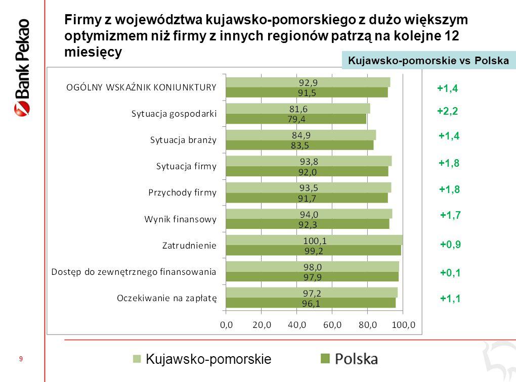 9 Firmy z województwa kujawsko-pomorskiego z dużo większym optymizmem niż firmy z innych regionów patrzą na kolejne 12 miesięcy +1,4 +2,2 +1,4 +1,8 +1,7 +0,9 +0,1 +1,1 Kujawsko-pomorskie vs Polska Kujawsko-pomorskie
