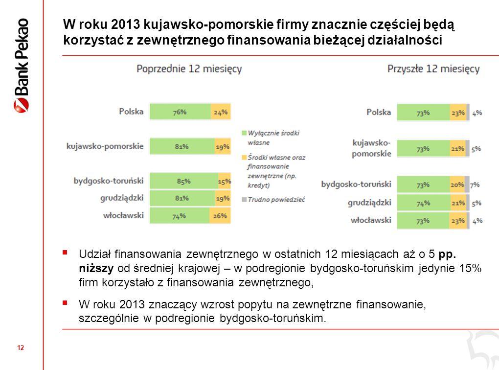 12 W roku 2013 kujawsko-pomorskie firmy znacznie częściej będą korzystać z zewnętrznego finansowania bieżącej działalności  Udział finansowania zewnętrznego w ostatnich 12 miesiącach aż o 5 pp.