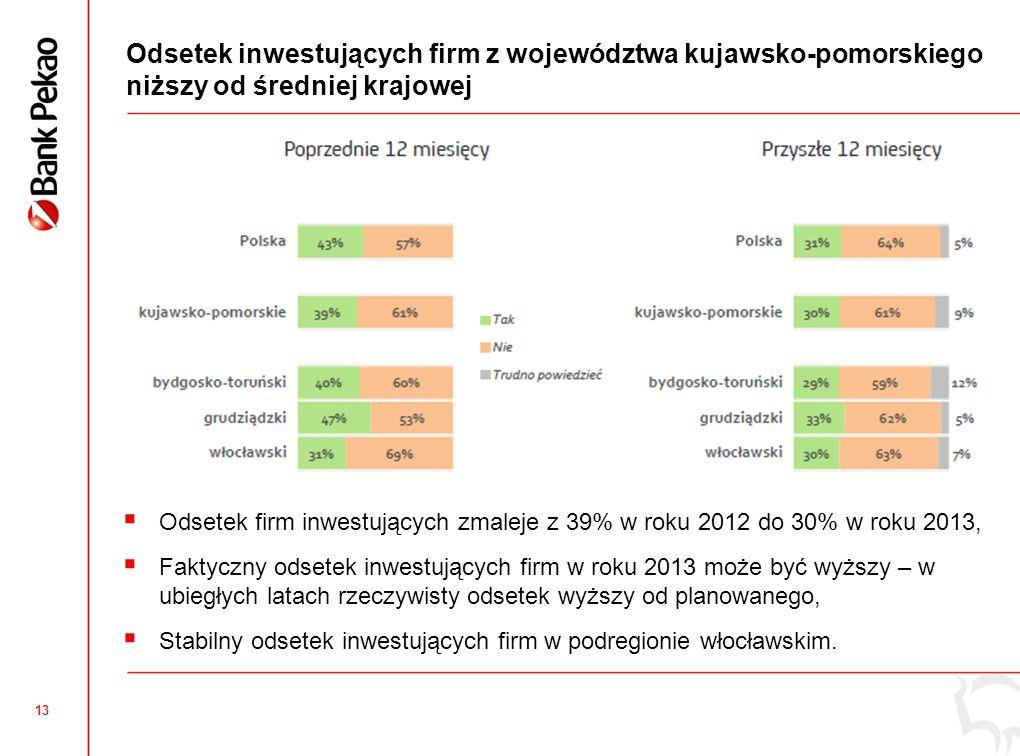 13 Odsetek inwestujących firm z województwa kujawsko-pomorskiego niższy od średniej krajowej  Odsetek firm inwestujących zmaleje z 39% w roku 2012 do 30% w roku 2013,  Faktyczny odsetek inwestujących firm w roku 2013 może być wyższy – w ubiegłych latach rzeczywisty odsetek wyższy od planowanego,  Stabilny odsetek inwestujących firm w podregionie włocławskim.