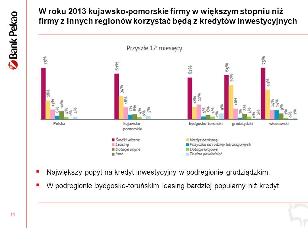 14 W roku 2013 kujawsko-pomorskie firmy w większym stopniu niż firmy z innych regionów korzystać będą z kredytów inwestycyjnych  Największy popyt na kredyt inwestycyjny w podregionie grudziądzkim,  W podregionie bydgosko-toruńskim leasing bardziej popularny niż kredyt.