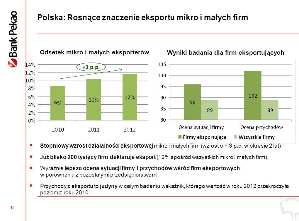 15 Polska: Rosnące znaczenie eksportu mikro i małych firm Odsetek mikro i małych eksporterów Wyniki badania dla firm eksportujących +3 p.p.  Stopniow