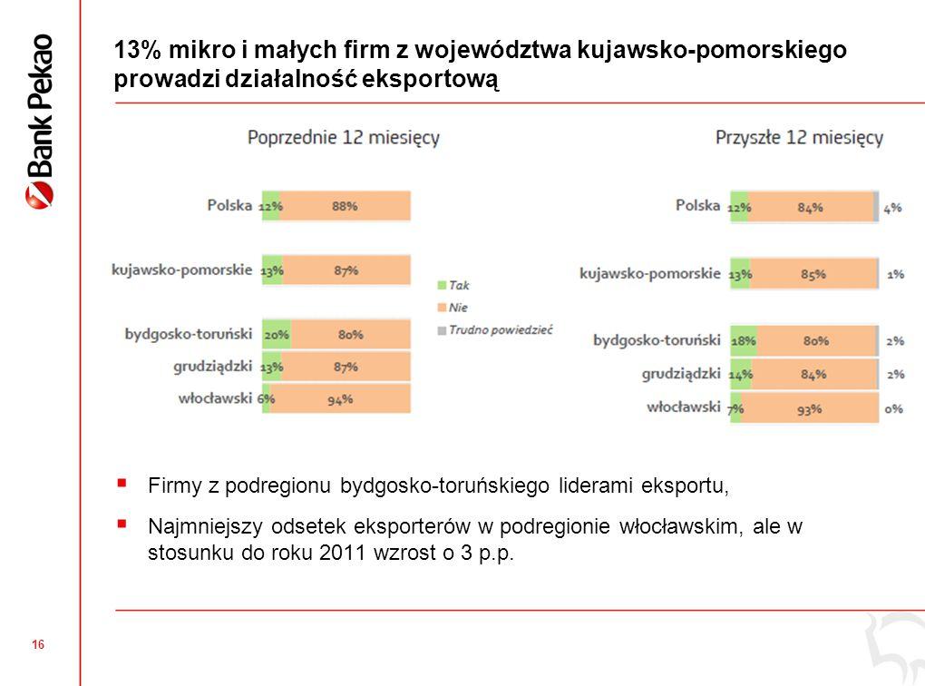 16 13% mikro i małych firm z województwa kujawsko-pomorskiego prowadzi działalność eksportową  Firmy z podregionu bydgosko-toruńskiego liderami eksportu,  Najmniejszy odsetek eksporterów w podregionie włocławskim, ale w stosunku do roku 2011 wzrost o 3 p.p.