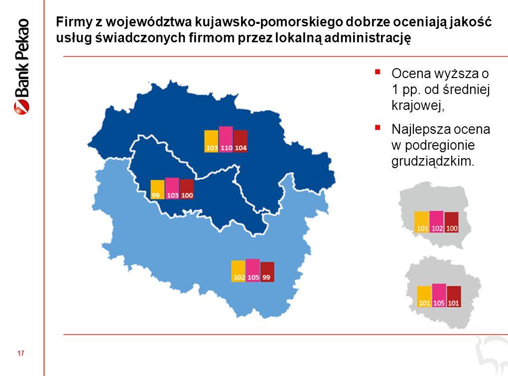17 Firmy z województwa kujawsko-pomorskiego dobrze oceniają jakość usług świadczonych firmom przez lokalną administrację  Ocena wyższa o 1 pp. od śre