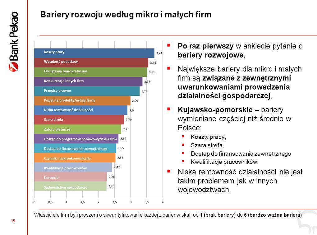 19 Bariery rozwoju według mikro i małych firm  Po raz pierwszy w ankiecie pytanie o bariery rozwojowe,  Największe bariery dla mikro i małych firm są związane z zewnętrznymi uwarunkowaniami prowadzenia działalności gospodarczej,  Kujawsko-pomorskie – bariery wymieniane częściej niż średnio w Polsce:  Koszty pracy,  Szara strefa,  Dostęp do finansowania zewnętrznego  Kwalifikacje pracowników.