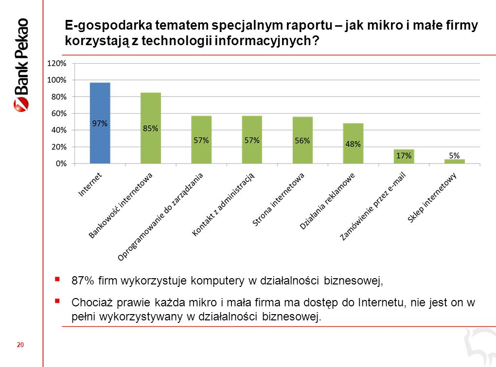 20 E-gospodarka tematem specjalnym raportu – jak mikro i małe firmy korzystają z technologii informacyjnych?  87% firm wykorzystuje komputery w dział