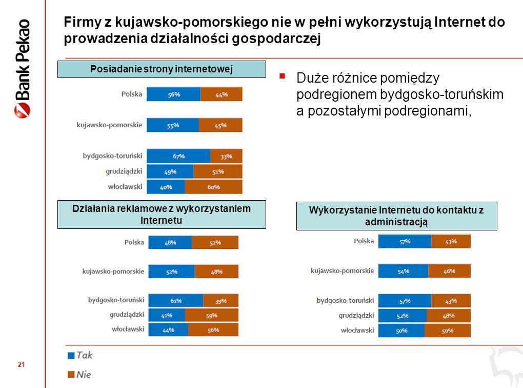 21 Firmy z kujawsko-pomorskiego nie w pełni wykorzystują Internet do prowadzenia działalności gospodarczej Działania reklamowe z wykorzystaniem Intern