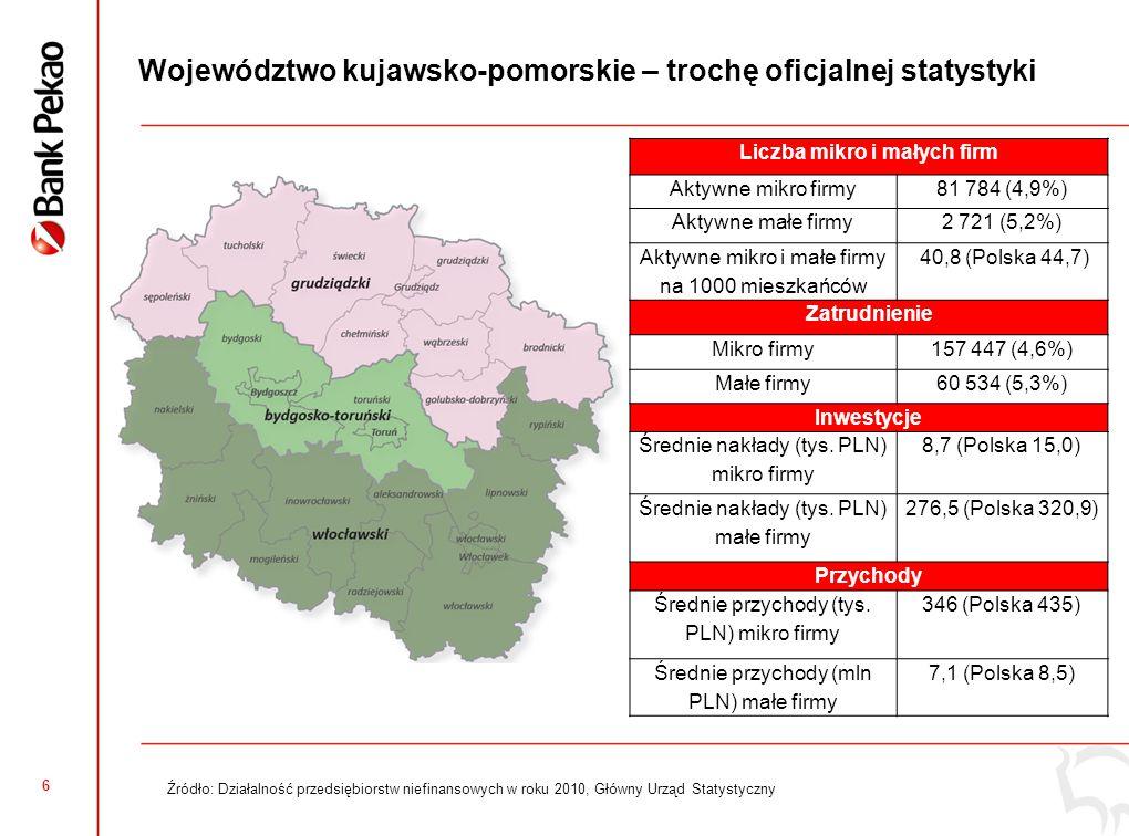 6 Województwo kujawsko-pomorskie – trochę oficjalnej statystyki Źródło: Działalność przedsiębiorstw niefinansowych w roku 2010, Główny Urząd Statystyczny Liczba mikro i małych firm Aktywne mikro firmy81 784 (4,9%) Aktywne małe firmy2 721 (5,2%) Aktywne mikro i małe firmy na 1000 mieszkańców 40,8 (Polska 44,7) Zatrudnienie Mikro firmy157 447 (4,6%) Małe firmy60 534 (5,3%) Inwestycje Średnie nakłady (tys.