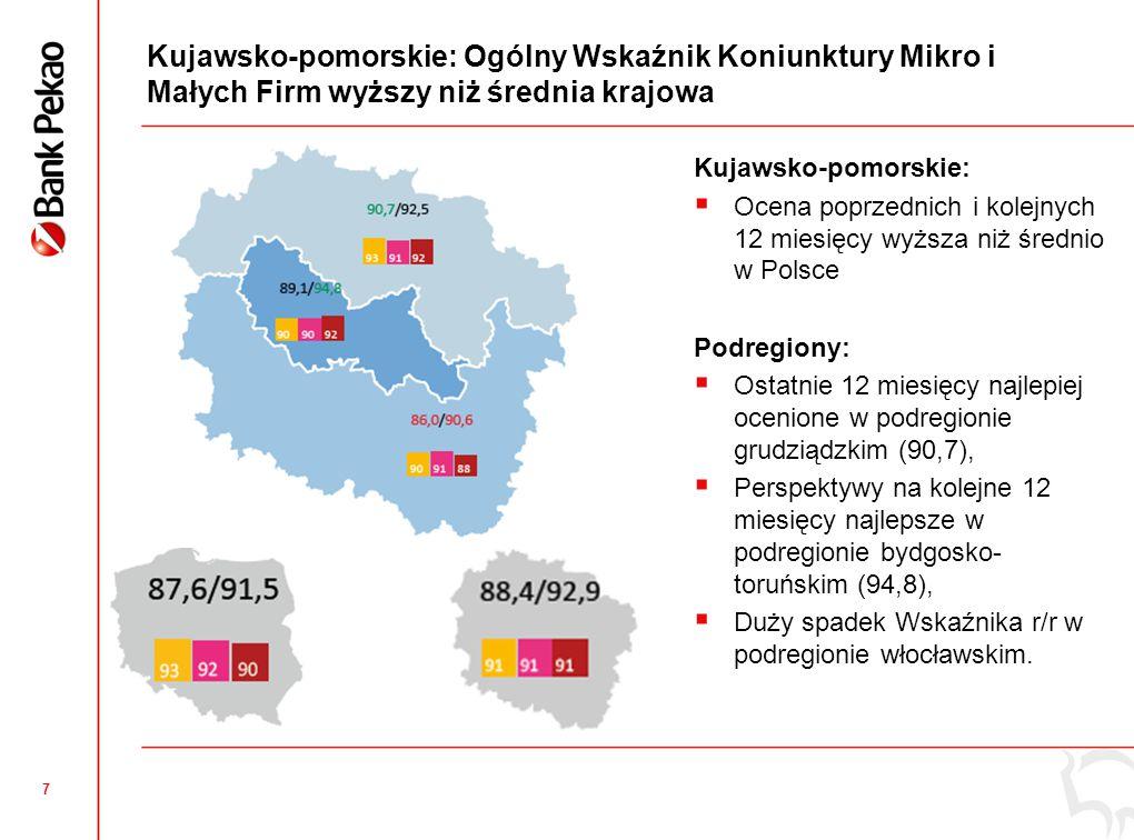 7 Kujawsko-pomorskie: Ogólny Wskaźnik Koniunktury Mikro i Małych Firm wyższy niż średnia krajowa Kujawsko-pomorskie:  Ocena poprzednich i kolejnych 12 miesięcy wyższa niż średnio w Polsce Podregiony:  Ostatnie 12 miesięcy najlepiej ocenione w podregionie grudziądzkim (90,7),  Perspektywy na kolejne 12 miesięcy najlepsze w podregionie bydgosko- toruńskim (94,8),  Duży spadek Wskaźnika r/r w podregionie włocławskim.