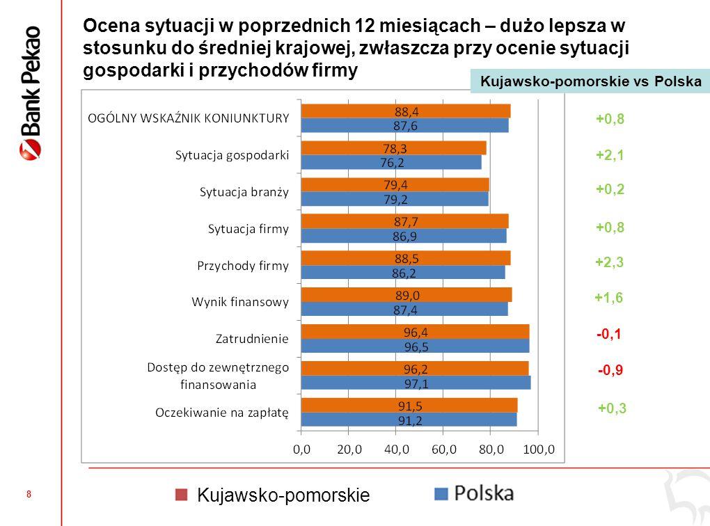 8 Ocena sytuacji w poprzednich 12 miesiącach – dużo lepsza w stosunku do średniej krajowej, zwłaszcza przy ocenie sytuacji gospodarki i przychodów firmy -0,1 +0,8 +2,1 +0,2 +0,8 +2,3 +1,6 -0,9 +0,3 Kujawsko-pomorskie vs Polska Kujawsko-pomorskie