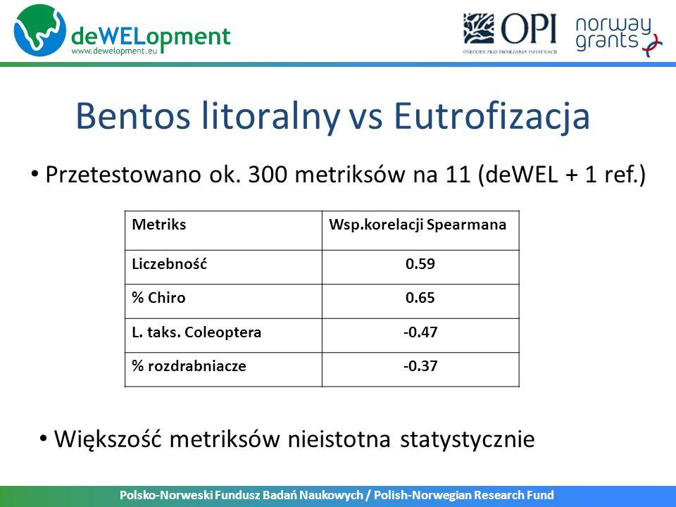 Polsko-Norweski Fundusz Badań Naukowych / Polish-Norwegian Research Fund Bentos litoralny vs Eutrofizacja Przetestowano ok.