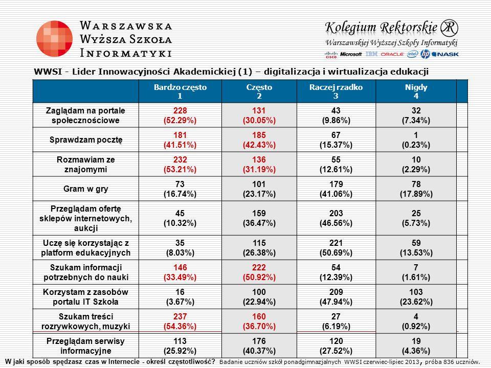 WWSI - Lider Innowacyjności Akademickiej (1) – digitalizacja i wirtualizacja edukacji Bardzo często 1 Często 2 Raczej rzadko 3 Nigdy 4 Zaglądam na portale społecznościowe 228 (52.29%) 131 (30.05%) 43 (9.86%) 32 (7.34%) Sprawdzam pocztę 181 (41.51%) 185 (42.43%) 67 (15.37%) 1 (0.23%) Rozmawiam ze znajomymi 232 (53.21%) 136 (31.19%) 55 (12.61%) 10 (2.29%) Gram w gry 73 (16.74%) 101 (23.17%) 179 (41.06%) 78 (17.89%) Przeglądam ofertę sklepów internetowych, aukcji 45 (10.32%) 159 (36.47%) 203 (46.56%) 25 (5.73%) Uczę się korzystając z platform edukacyjnych 35 (8.03%) 115 (26.38%) 221 (50.69%) 59 (13.53%) Szukam informacji potrzebnych do nauki 146 (33.49%) 222 (50.92%) 54 (12.39%) 7 (1.61%) Korzystam z zasobów portalu IT Szkoła 16 (3.67%) 100 (22.94%) 209 (47.94%) 103 (23.62%) Szukam treści rozrywkowych, muzyki 237 (54.36%) 160 (36.70%) 27 (6.19%) 4 (0.92%) Przeglądam serwisy informacyjne 113 (25.92%) 176 (40.37%) 120 (27.52%) 19 (4.36%) W jaki sposób spędzasz czas w Internecie - określ częstotliwość.