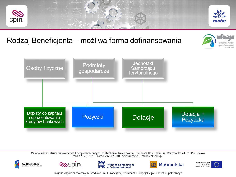 Osoby fizyczne Podmioty gospodarcze Jednostki Samorządu Terytorialnego Pożyczki Dotacje Dotacja + Pożyczka Dopłaty do kapitału i oprocentowania kredytów bankowych Rodzaj Beneficjenta – możliwa forma dofinansowania