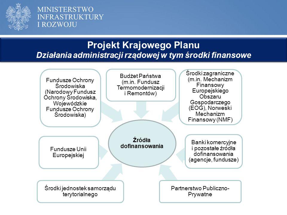 Projekt Krajowego Planu Działania administracji rządowej w tym środki finansowe Projekt Krajowego Planu Działania administracji rządowej w tym środki
