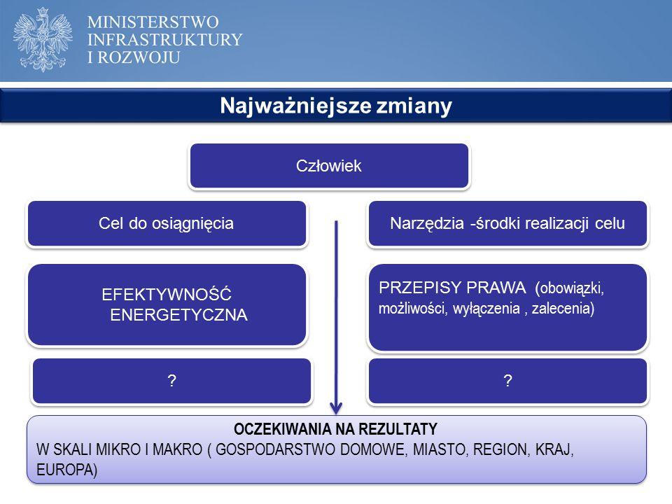 Najważniejsze zmiany OCZEKIWANIA NA REZULTATY W SKALI MIKRO I MAKRO ( GOSPODARSTWO DOMOWE, MIASTO, REGION, KRAJ, EUROPA) OCZEKIWANIA NA REZULTATY W SK