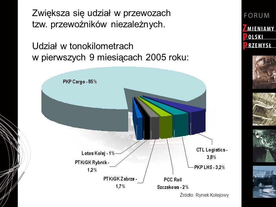 Zwiększa się udział w przewozach tzw. przewoźników niezależnych. Udział w tonokilometrach w pierwszych 9 miesiącach 2005 roku: Źródło: Rynek Kolejowy
