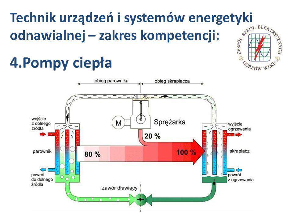 Technik urządzeń i systemów energetyki odnawialnej – zakres kompetencji: 4.Pompy ciepła