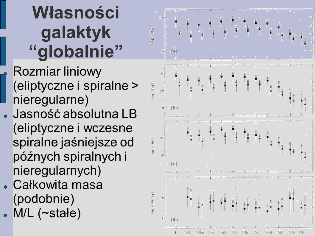 Własności galaktyk globalnie Rozmiar liniowy (eliptyczne i spiralne > nieregularne) Jasność absolutna LB (eliptyczne i wczesne spiralne jaśniejsze od późnych spiralnych i nieregularnych) Całkowita masa (podobnie) M/L (~stałe)