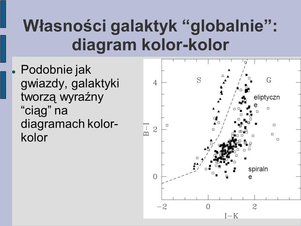 Własności galaktyk globalnie : diagram kolor-kolor Podobnie jak gwiazdy, galaktyki tworzą wyraźny ciąg na diagramach kolor- kolor spiraln e eliptyczn e
